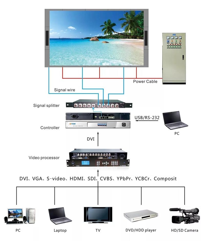 indoor led screen operating system