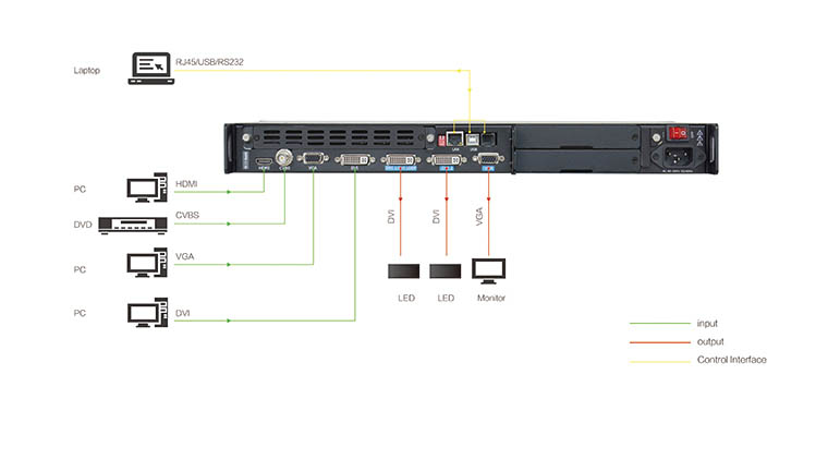 rgblink x1 connection diagram